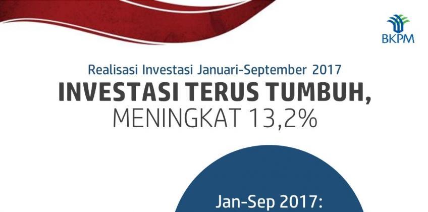 Realisasi Investasi Triwulan III Tahun 2017 Capai 75,6% dari Target
