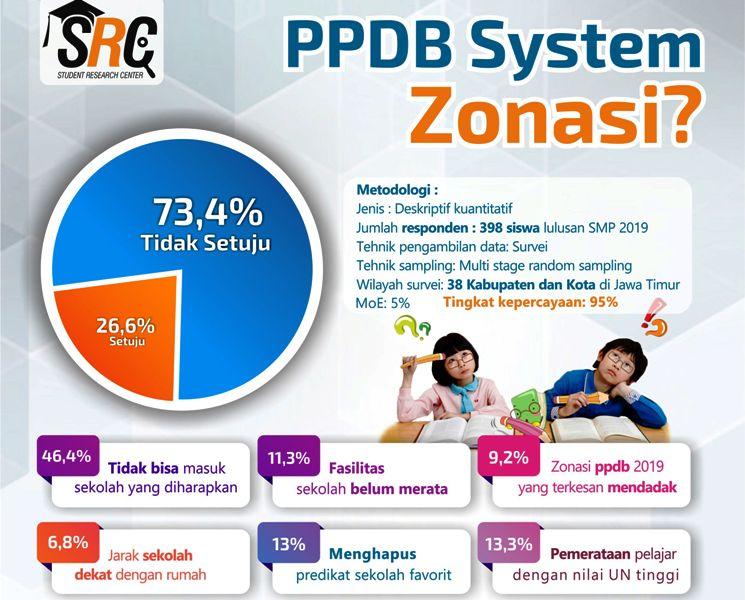Mayoritas Pelajar Jatim Tetap Tidak Setuju Sistem Zonasi