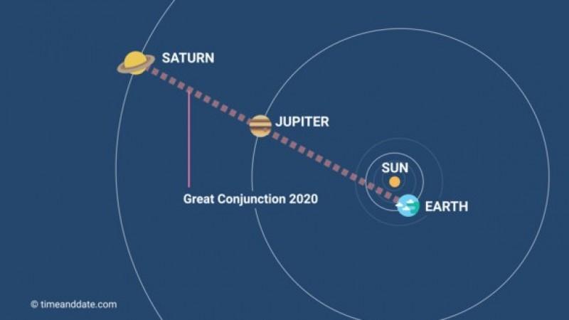 Saksikan Konjungsi Agung antara Jupiter dan Saturnus Malam Ini!