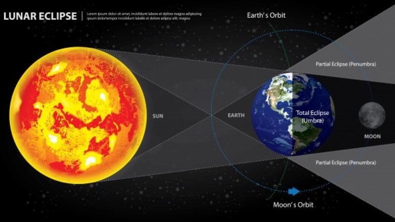Rabu 26 Mei Bakal Ada Gerhana Bulan Total