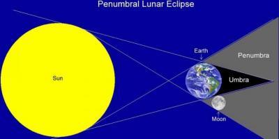 Tidak Disunnahkan Shalat Gerhana Bulan Penumbra, Mengapa?