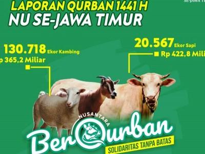 Program 'Nusantara Berqurban' di Jatim Tembus 788 Miliar Rupiah