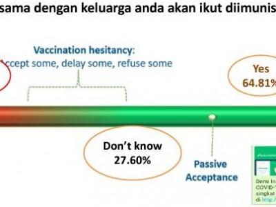 Survei Bio Farma: 64 Persen Masyarakat Siap Diimunisasi Vaksin Covid-19